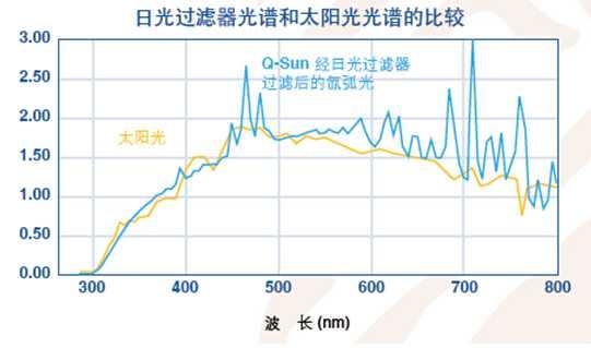 氙灯试验箱光谱曲线图