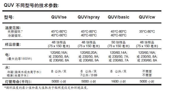 紫外线加速老化试验箱参数