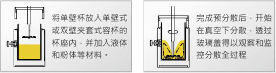 CDS抽真空研磨系统
