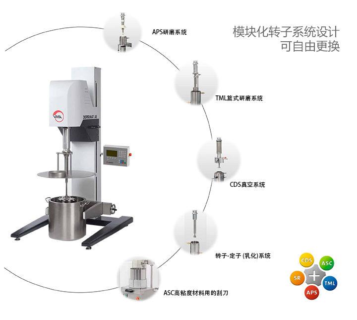 可选转子研磨系统
