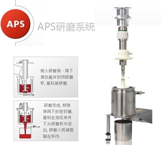 APS研磨系统