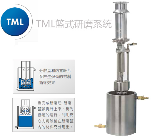 TML篮式研磨系统