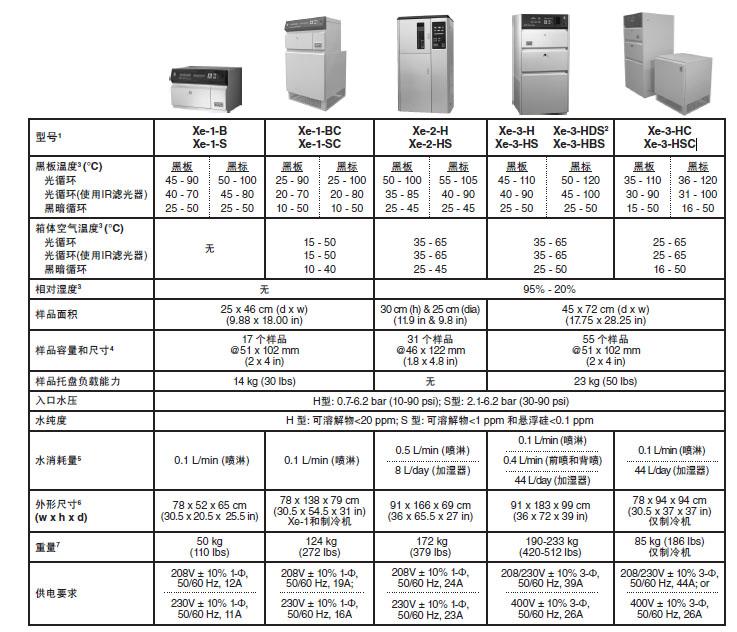 不同型号的氙灯耐气候试验机技术参数对比