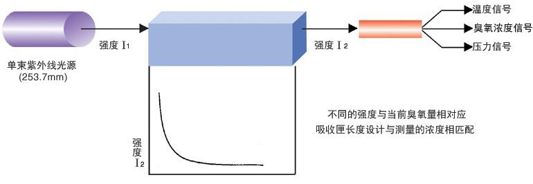 紫外线臭氧分析仪测试原理