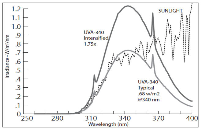 QUV紫外线人工加速老化试验箱光谱曲线