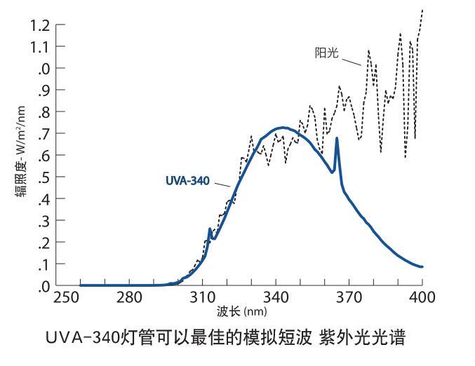 紫外加速老化试验机灯管