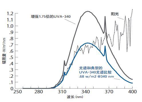 辐照度增强1.75倍后的UVA-340