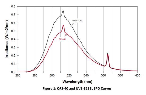 FS-40紫外老化灯管与UVB-313紫外老化灯管的差异
