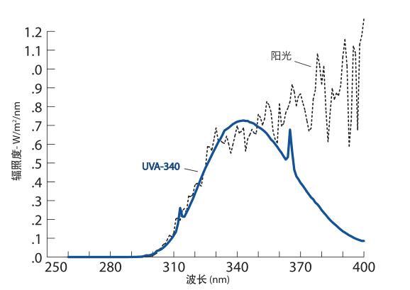 UVA340QUV灯管与自然光谱的比较