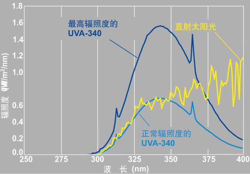 紫外光加速老化试验机光谱