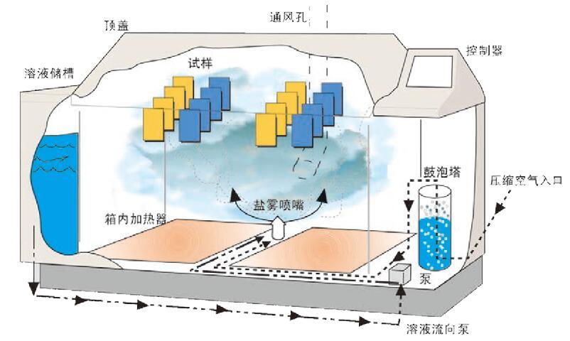 循环喷雾示意图