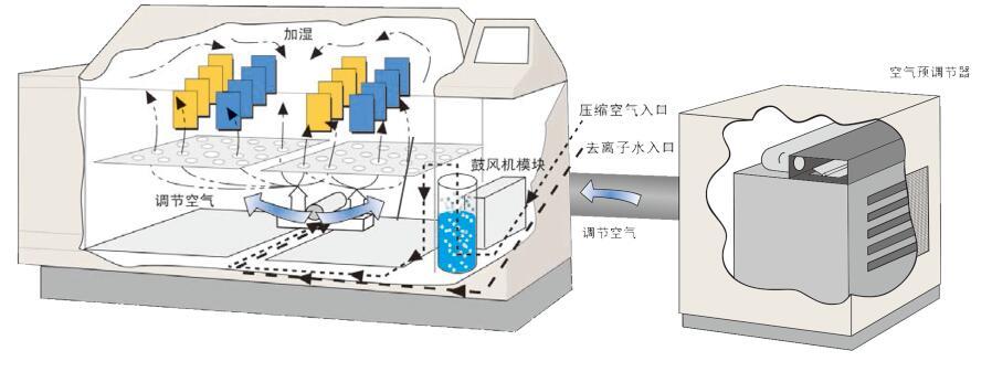 盐雾测试箱Q-FOG相对湿度功能
