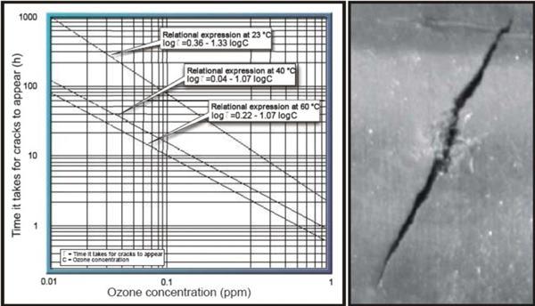 橡胶臭氧老化产生裂纹所需时间和臭氧浓度的关系图