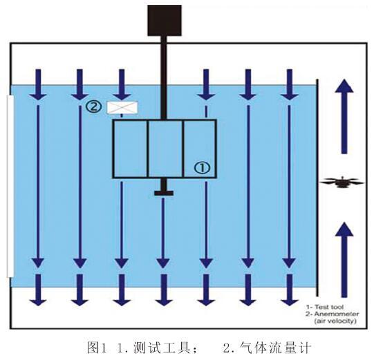 SIM7000臭氧箱平行气流