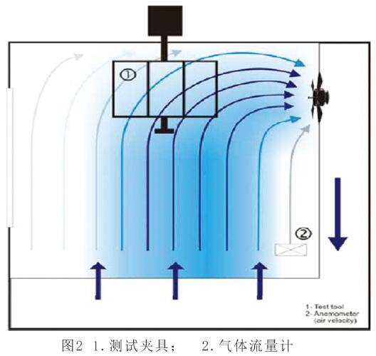 SIM6000臭氧箱正交气流