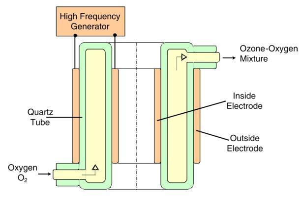 臭氧发生器原理