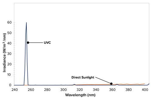 QUV/uvc灯管辐照度