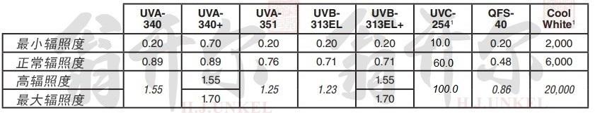 QUV灯管辐照度参数表