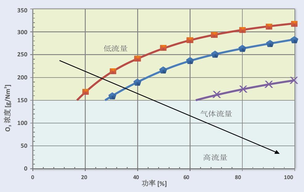 臭氧发生器COM-VD臭氧浓度