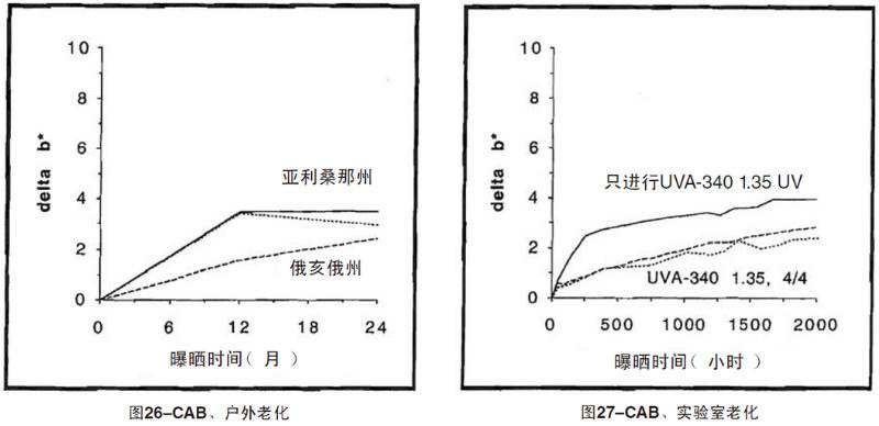 CAB片材自然老化,实验室紫外加速老化测试结果