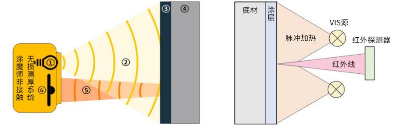 涂魔师在线漆膜测厚系统光热法原理