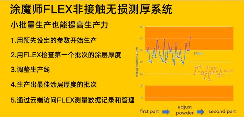 涂魔师FLEX适用于小批量生产