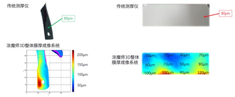 涂魔师3D整体膜厚成像对比传统膜厚仪