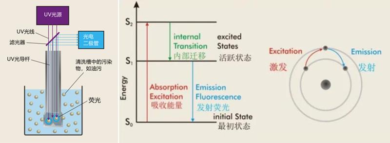 污染度仪工作原理介绍